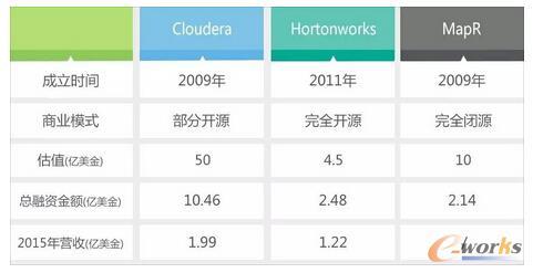 Hadoop三驾马车,数据源:公司公告,爱分析整理