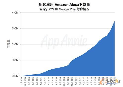 App Annie:2017 年度移动应用经济预测