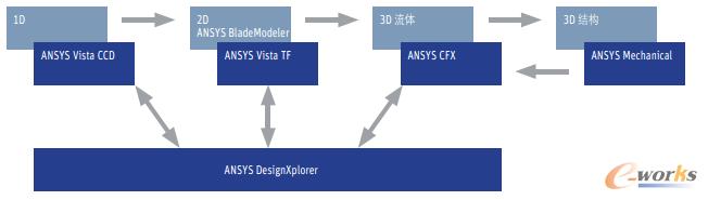 图3 ANSYS Workbench使工程师能方便地设计和优化压缩机。