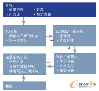 图4 工程师使用仿真满足新产品的设计目标。
