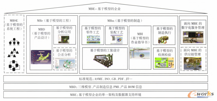 图2 成发基于模型的企业技术架构