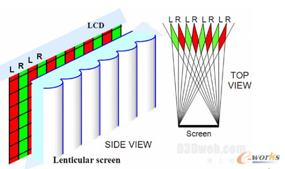 图2 裸眼3D显示技术之柱状透镜技术示意图