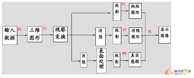 图3 将实体模型转换到三维观察坐标系的过程
