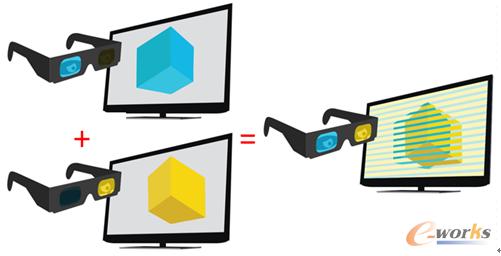 图7 基于立体眼镜的工作原理