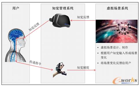 图9 虚拟现实技术原理(图片来源于网络)