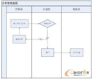 订单流程管理