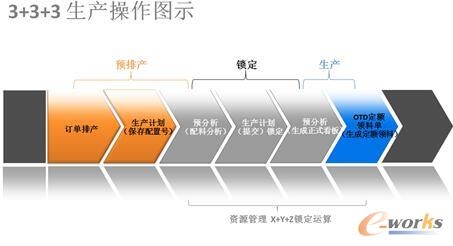 3+3+3生产操作图
