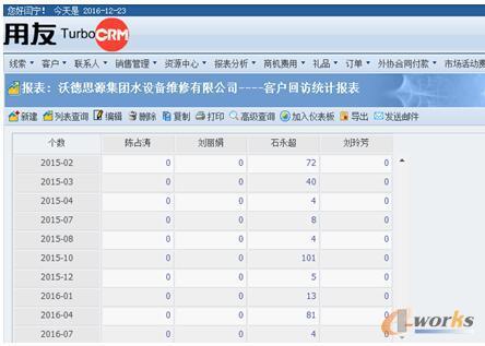 用友CRM系统客户回访表