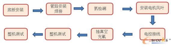 图2 约克空调生产流程