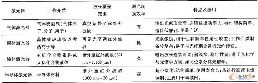 表1 激光器的类型及特点