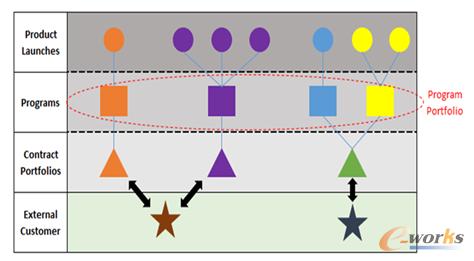 图1 项目层次