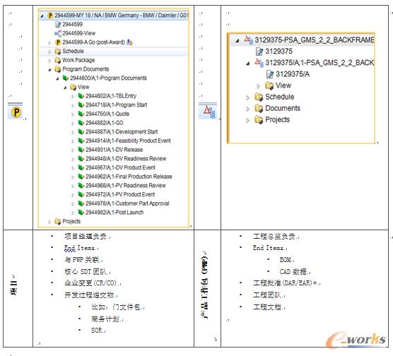 图2 项目和产品工作包(PWP)