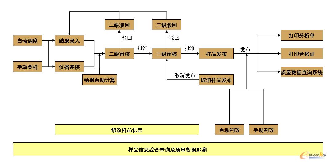 图 2 LIMS系统应用说明