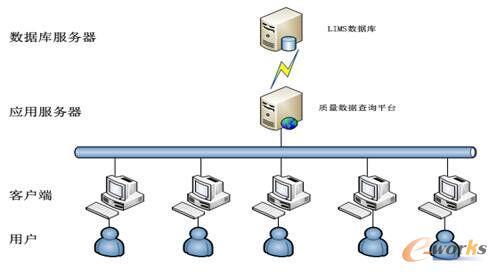 图 3 LIMS系统架构说明