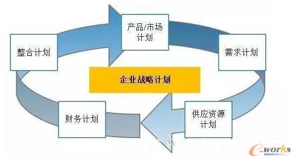 S&OP 计划流程