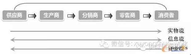 供应链简图示例二