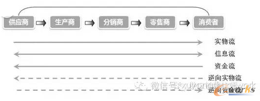 供应链简图示例三