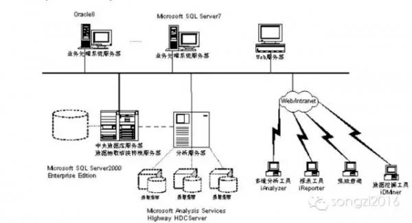 数据仓库第一代架构