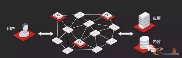 万物互联时代的网络安全基本法则