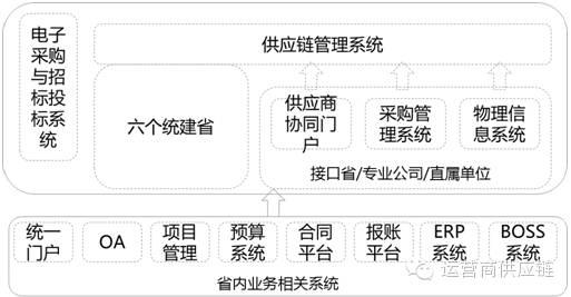 中国移动供应链信息系统现状