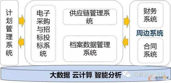 供应链信息系统展望