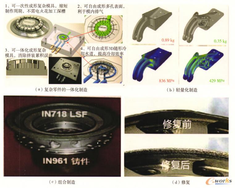 增材制造技术用途