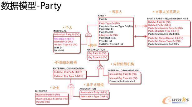 数据模型-party
