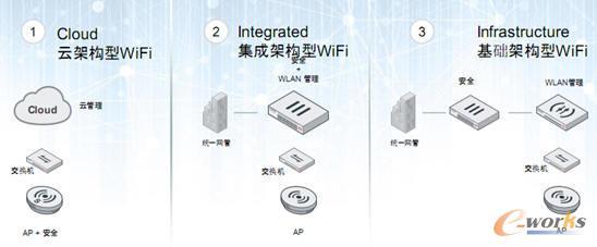 飞塔三种典型网络安全部署方案