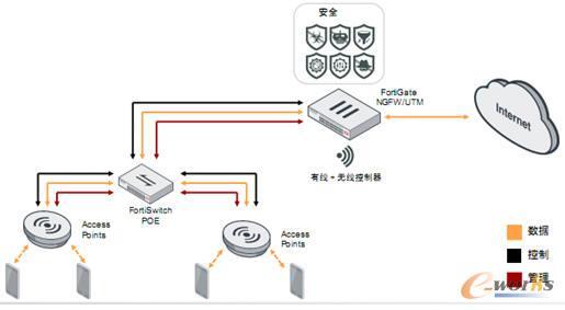 飞塔Integrated(集成架构型)网络典型部署