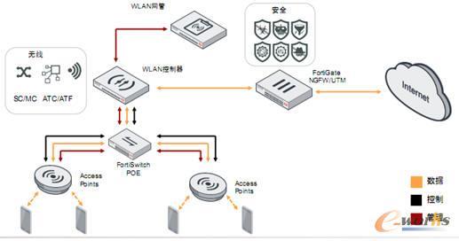 飞塔Infrastructure(基础架构型)网络典型部署