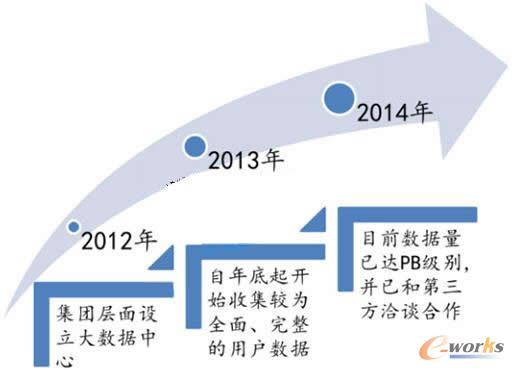 中国电信大数据发展线路图