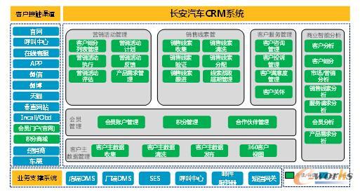 crm系统构建步骤
