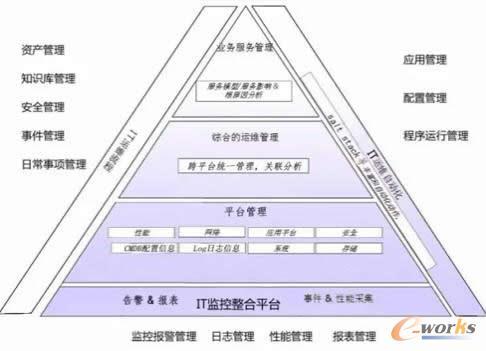 ·it运维流程:资产管理,知识库管理,安全管理,事件