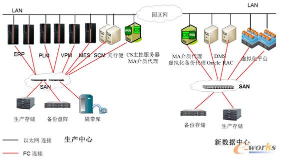 图4 陕重汽备份系统拓扑图