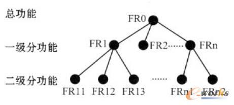 图2 功能(FR)拓扑结构