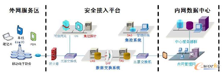 设计外网边界接入平台系统网络安全解决方案如图