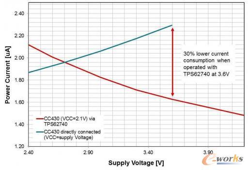 将微控制器SoC与一个降压升压转换器组合在一起,可以将功耗减少30%