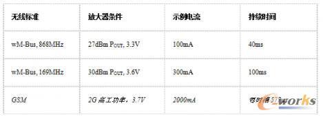 几个无线示例间的功率属性比较
