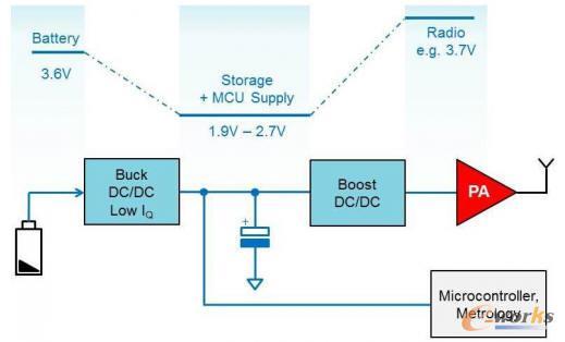 """包括""""降压-储能-升压""""缓冲的无线传感器节点电源机制"""