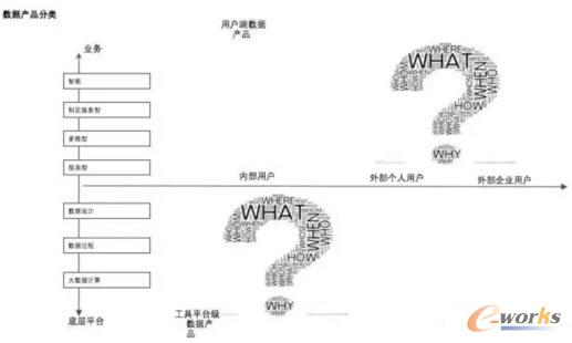 数据产品分类