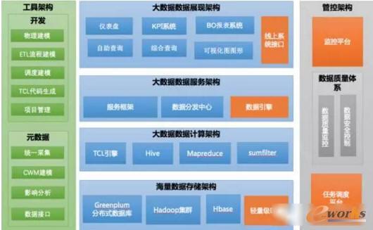 约2010-2012年大数据平台架构