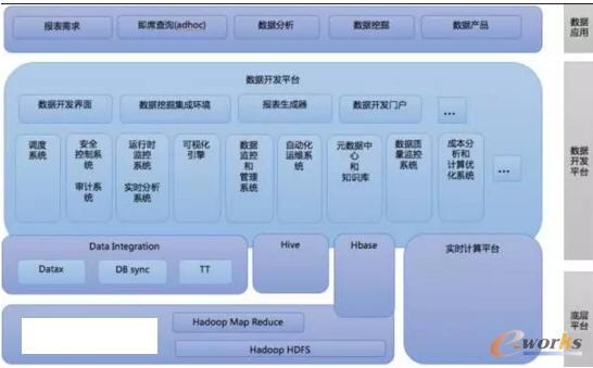 约2012-2013年大数据平台架构