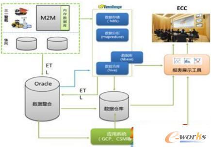 三一大数据平台架构