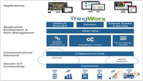 图/ThingWorx系统架构