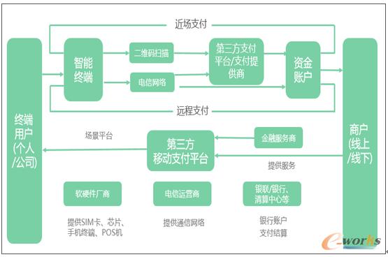 图1 移动支付产业链结构-移动支付产业发展格局思考
