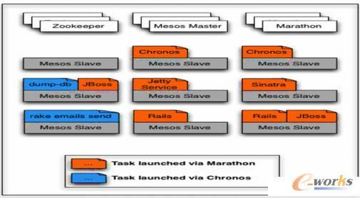 Marathon执行任务调度示意图