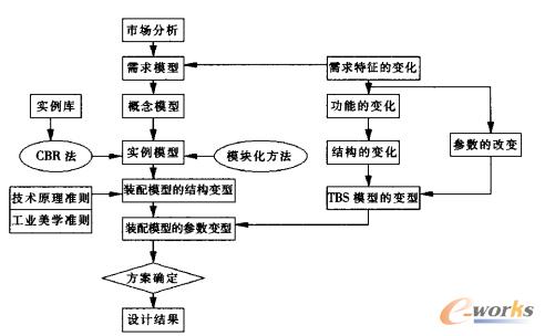 面向需求的装配模型变型设计框架