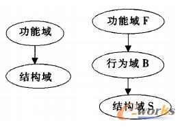 功能结构映射模型