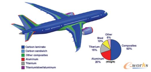 图1 波音787飞机材料分布