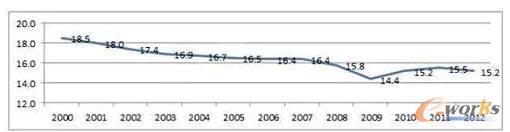 欧盟工业产值占总产值比重,2000-2012